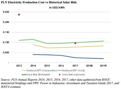PLN Electricity Production Cost vs. Historical Solar Bids