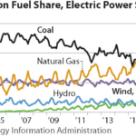 IEEFA report: Seven disruptions driving the modernization of electricity generation and transmission