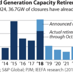 IEEFA report: U.S. likely to end 2018 with record decline in coal-fired capacity