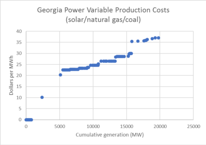 Georgia Power Variable Production Cost