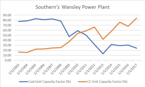 Southern's Wansley Power Plant