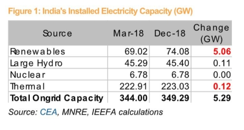India's Installed Electricity Capacity (GW)