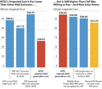 NTEC's Projected Cost is Far Lower Than Other NGS Estimates