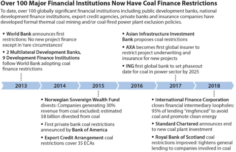 Over 100 Major Financial Institutions Now Have Coal Finance Restrictions
