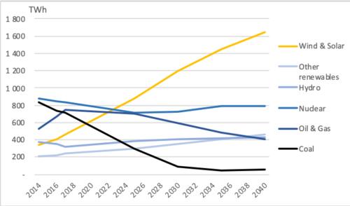 Figure 1. European Union generation mix through 2040 (TWh)
