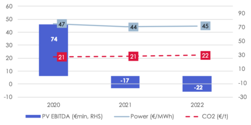 Figure 2. Impact of Forward Curves for Power and Carbon on Neurath's EBITDA from power sales, on a Present Value Basis