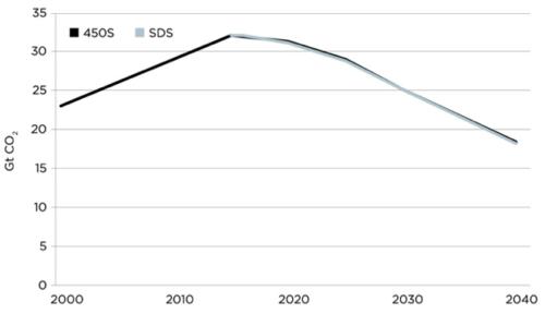 IEA Sustainable Development Scenario Emissions, Compared to 450 Scenario