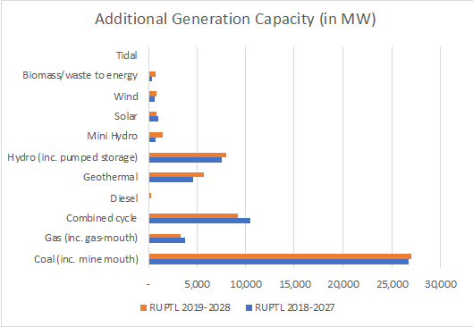 Additional Generation Capacity