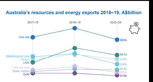 Australia's Resources and Energy Exports, 2018-2019