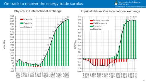 On track to recover the energy trade surplus