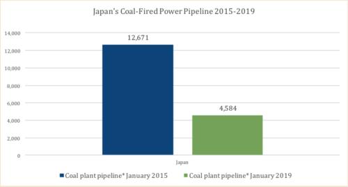 Japan's coal-fired pipeline