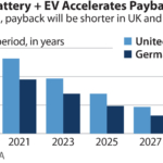 IEEFA report: Electric vehicles (EVs) and batteries can drive growth in rooftop solar