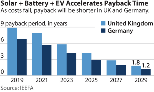 Solar + Battery + EV