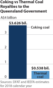 Coking vs Thermal Coal Royalties to the Queensland Government.=