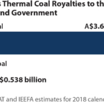 IEEFA Australia: Time to differentiate – thermal coal delivers royalty crumbs compared to Queensland's coking coal