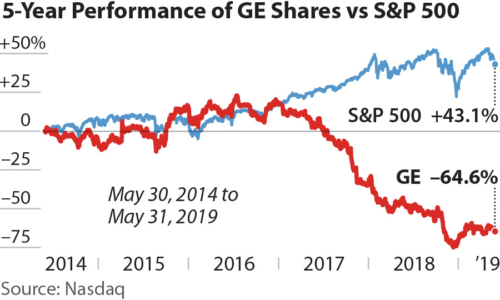 5-Year Performance of GE Shares vs S&P 500