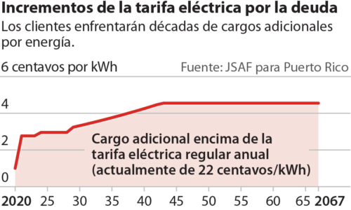 PR Electric Rate Increases