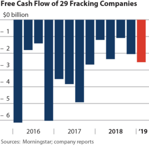 Free Cash Flow of 29 Fracking Companies