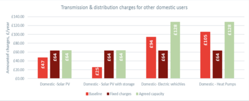 How Ofgem's proposed fixed network charges will raise bills for solar households