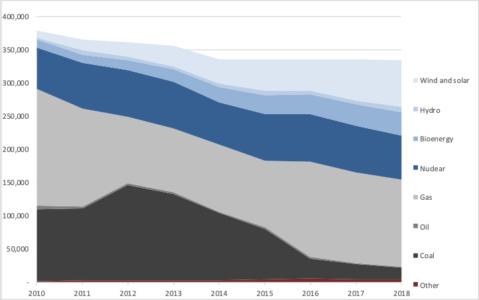 UK electricity mix, 2010-2018 (GWh)