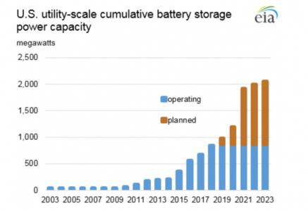 U.S. utility-scale cumulative battery storage power capacity