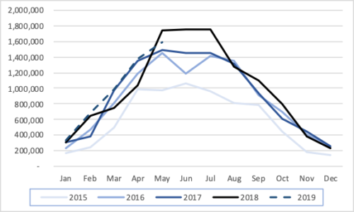 Monthly solar PV generation, 2015-2019 (MWh)