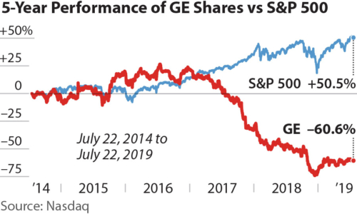 5-Year Performance of GE Shares vs. S&P 500