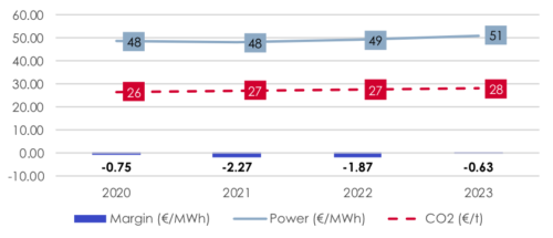 Illustrative impact on German lignite generation margins of present forward price curve (2020-23) for baseload power and carbon