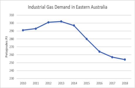 Australian Industrial Gas Demand Falls as Globally Uncompetitive Prices Bite
