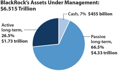 BlockRock's Assests Under Management