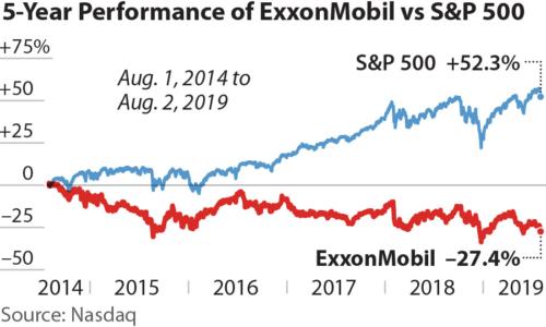 5-Year Performance of ExxonMobil vs S&P 500