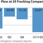 Sightline/IEEFA update: U.S. fracking sector disappoints again
