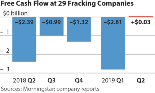 Free Cash Flow at 29 Fracking Companies
