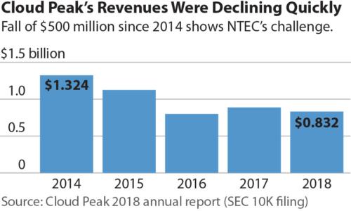Cloud Peak's Revenues Were Declining Quickly