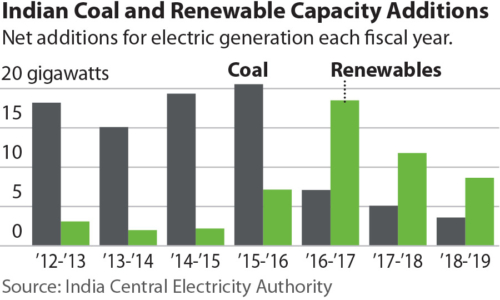 Indian Coal and Renewables 2010-2018