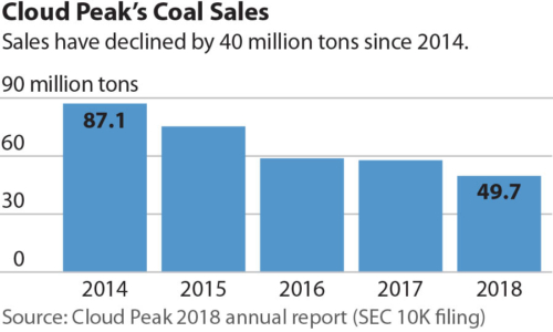 Cloud Peaks Coal Sales