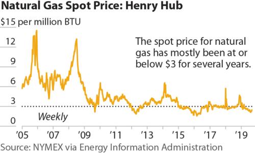 Natural Gas Spot Price