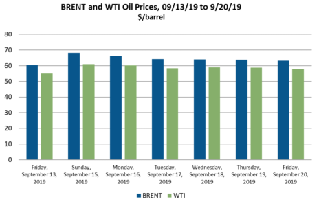 BRENT and WTI Oil Prices 9/13/19-9/20/19