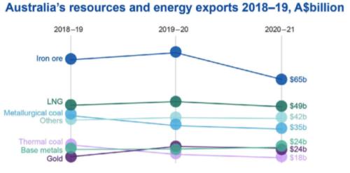 Australia's resources and energy exports 2018-19