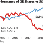 IEEFA report: GE's Q3 loss, write-off likely to be $9+billion
