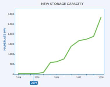 New Storage Capacity - PacifiCorp