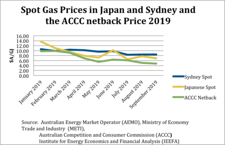 Spot Gas Prices in Japan and Sydney and the ACCC netback Price 2019 �