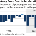 IEEFA update: Data shows U.S. shift away from coal-fired generation is intensifying