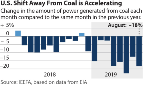 U.S. Shift Away From Coal is Accelerating