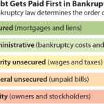 IEEFA primer: Cleanup costs supersede most other liabilities in oil and gas bankruptcies