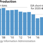 IEEFA U.S.: The coal rebound that didn't happen