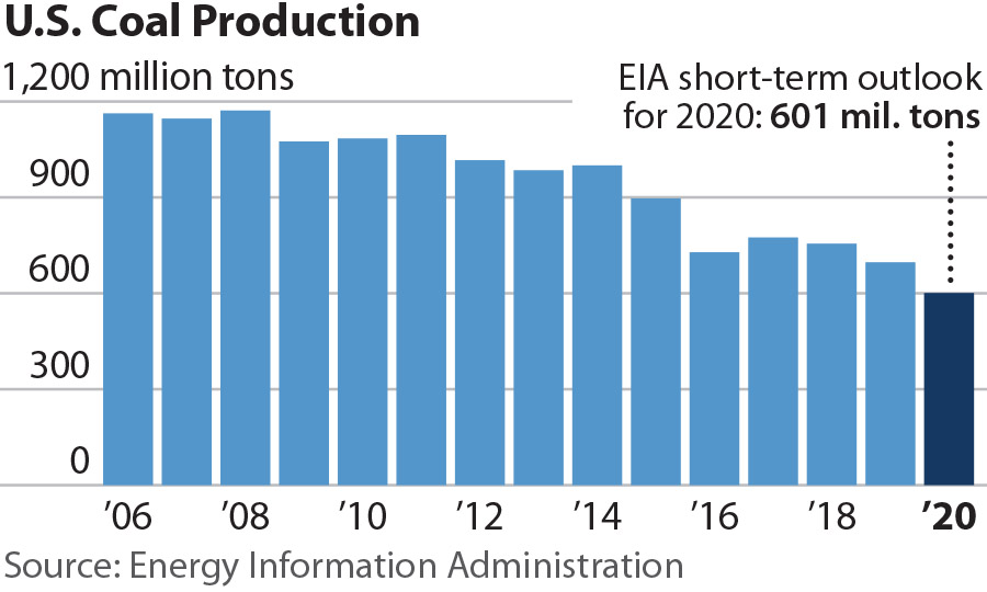 U.S.: The coal rebound that didn't happen