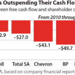 IEEFA report: Oil majors live beyond their means ‒ can't pay for dividends, buybacks