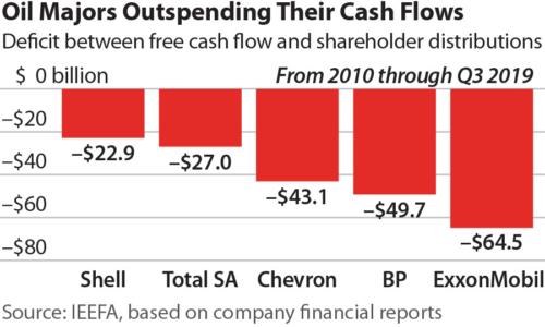 Oil Major Deficits