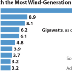 IEEFA U.S.: Wind farms are forever